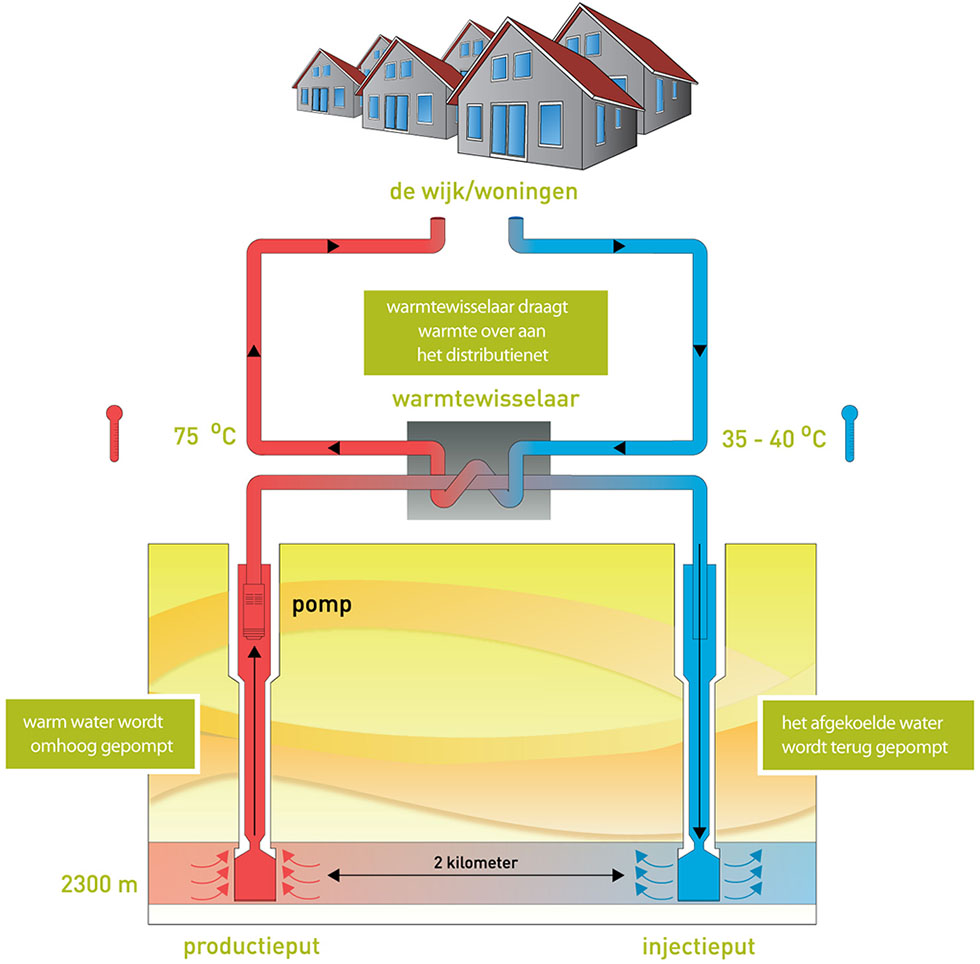Aardwarmte installatie prijs