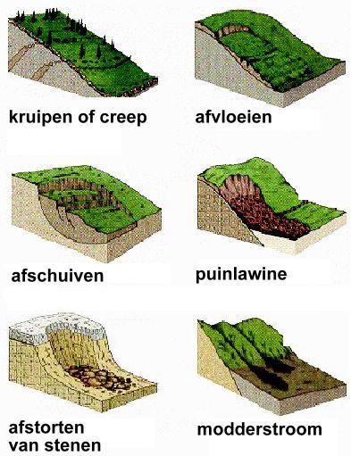 afschuiven_4_erosie_hellingsproces_afschuiven_e_d_http_users_telenet_be_geowisvlio.jpg