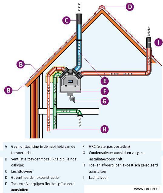 Warmte terugwin installatie brink