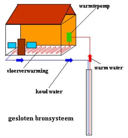 Horizontale warmtepomp