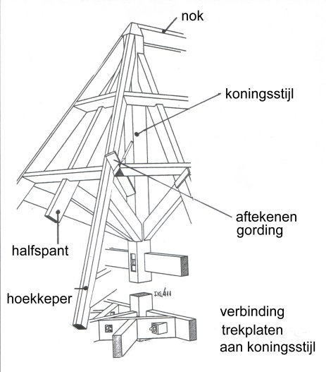 Dak Kapconstructies Termen In Relatie Met Het Dak