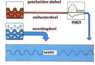 Gescheiden rioolstelsel
