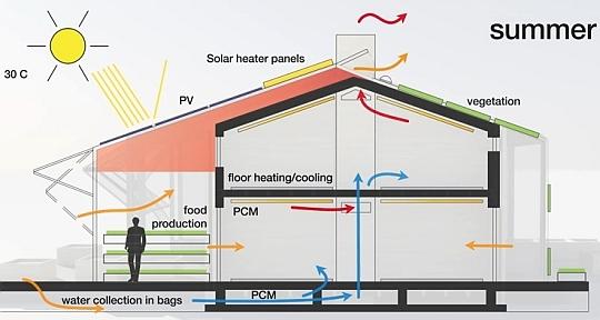 Energiezuinige woning energie opwekkende woning for Energiezuinig huis bouwen