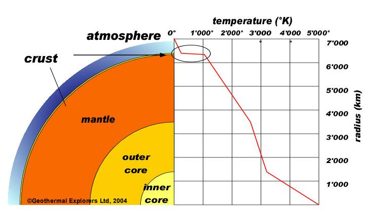 Voor en nadelen aardwarmte