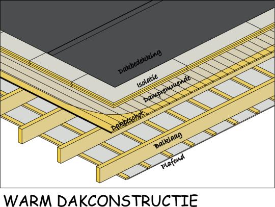 isolatie van een plat dak met houten balken, koud dak; klik voor ...