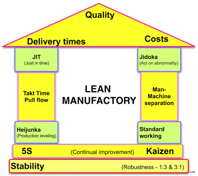 the application of lean techniques in business organizations This paper explores the rationale and value of applying lean principles to service sector organizations lean methods application to service business and.
