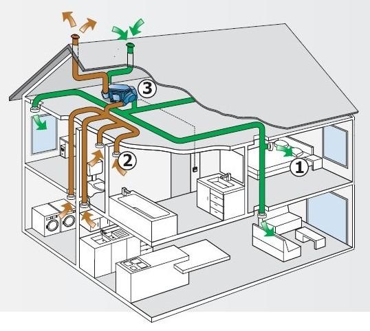 mechanische ventilatie als aanvoer en als afvoer, www renson be