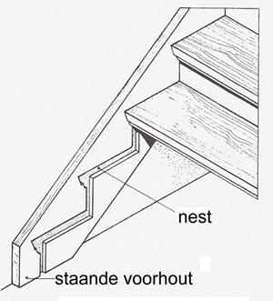 Nest for Trap doorsnede