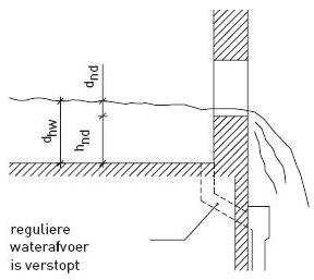 Hemelwaterafvoer plat dak berekening
