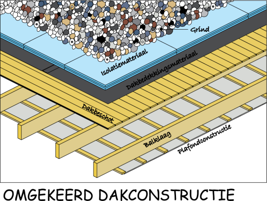 Omgekeerd dak isolatie xps