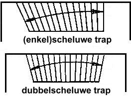 Scheluwe trap for Verdreven trap