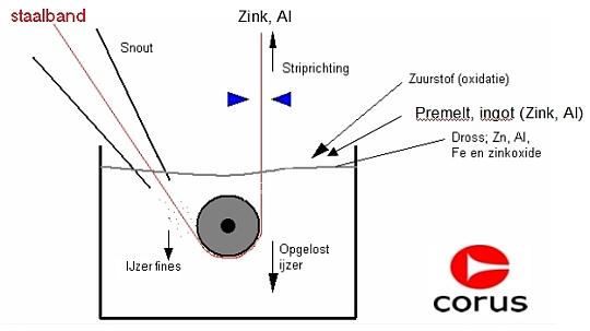 sendzimir  voorverzinkt staal