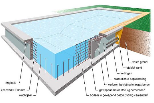 Staal fundering op staal for Zwemvijver afmetingen