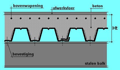 Staalplaatbetonvloer detail