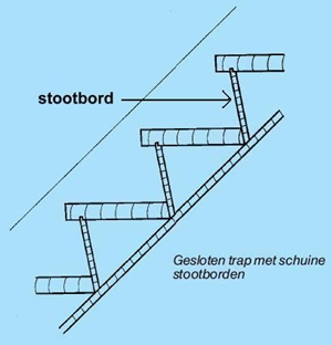 Stootbord for Stootborden trap maken