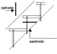 Trap berekenen formule materialen voor constructie for Trap berekenen formule
