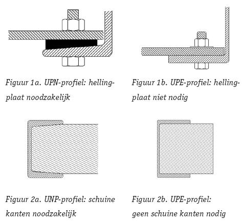 verschillende vormen balken