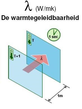 Warmtegeleidingscoefficient isolatie
