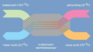 Kruisstroom warmtewisselaar